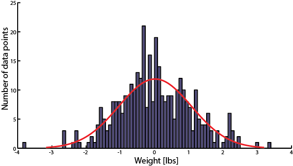 weight_noise_distribution